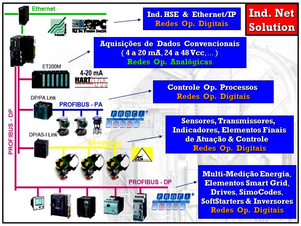 Ind. Net Solution Ind. HSE & Ethernet/IP Redes Op. Digitais Aquisições de Dados Convencionais ( 4 a 20 mA, 24 a 48 Vcc,... ) Redes Op. Analógicas Cont
