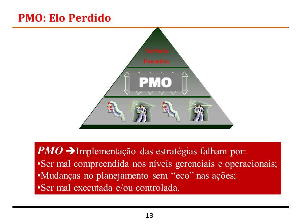 13 PMO: Elo Perdido PMO  Implementação das estratégias falham por: Ser mal compreendida nos níveis gerenciais e operacionais; Mudanças no planejament
