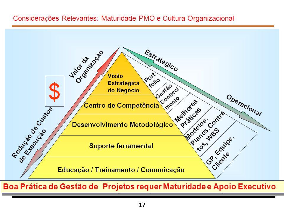17 Considera ç ões Relevantes: Maturidade PMO e Cultura Organizacional Boa Prática de Gestão de Projetos requer Maturidade e Apoio Executivo