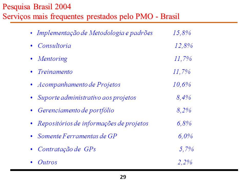 29 Pesquisa Brasil 2004 Serviços mais frequentes prestados pelo PMO - Brasil Implementação de Metodologia e padrões 15,8% Consultoria 12,8% Mentoring