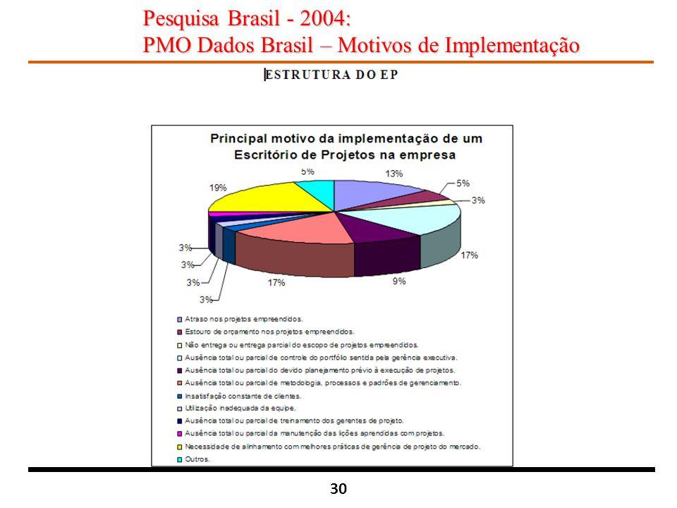 30 Pesquisa Brasil - 2004: PMO Dados Brasil – Motivos de Implementação