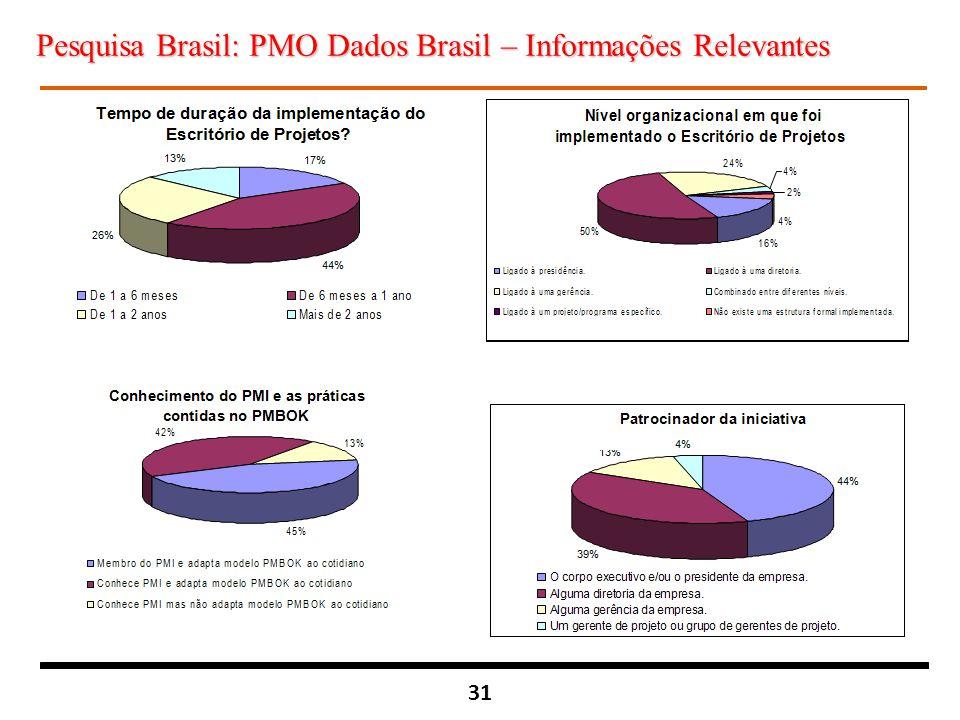 31 Pesquisa Brasil: PMO Dados Brasil – Informações Relevantes