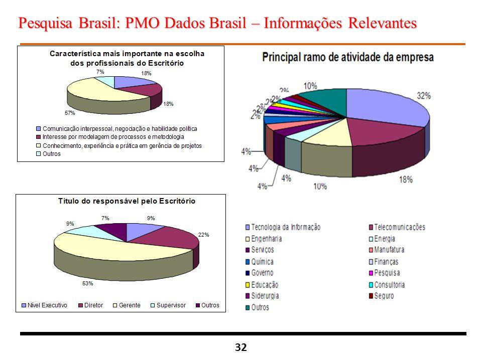 32 Pesquisa Brasil: PMO Dados Brasil – Informações Relevantes