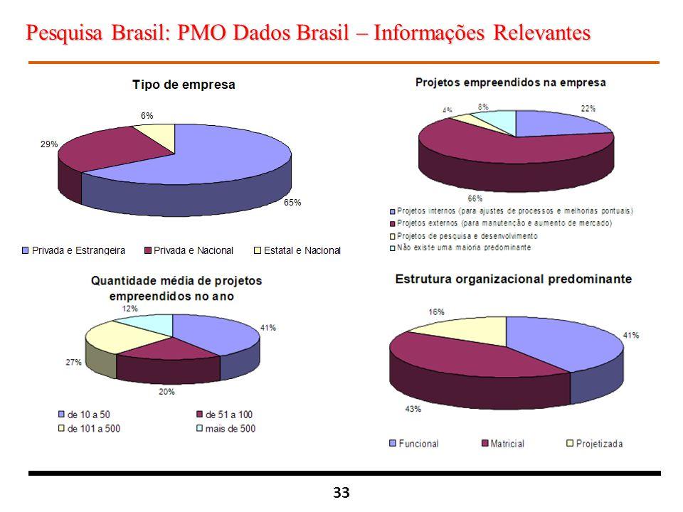 33 Pesquisa Brasil: PMO Dados Brasil – Informações Relevantes