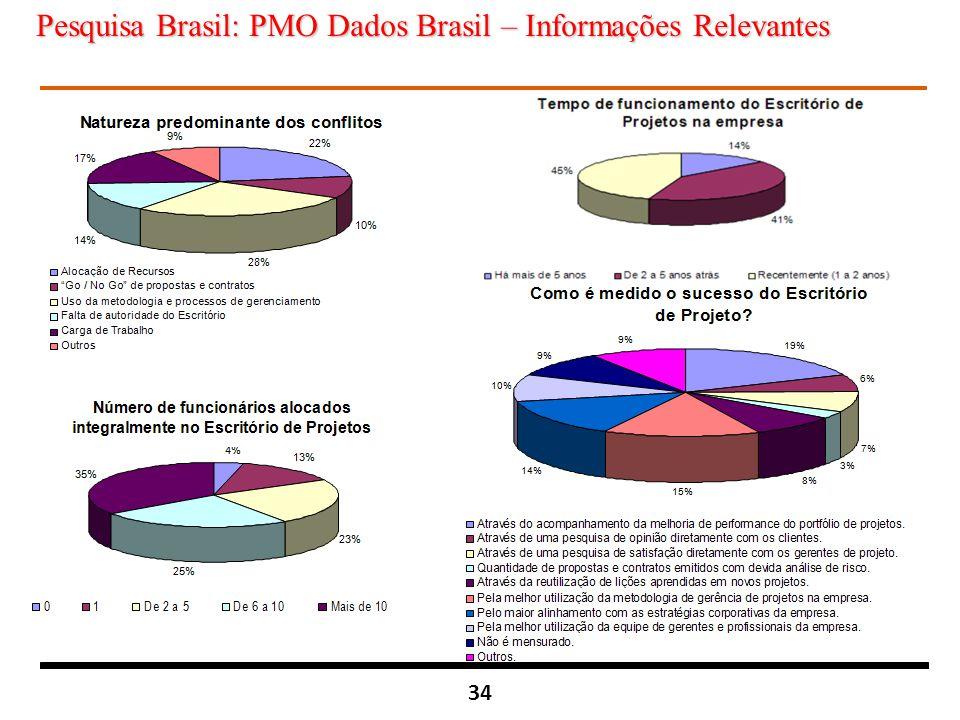 34 Pesquisa Brasil: PMO Dados Brasil – Informações Relevantes