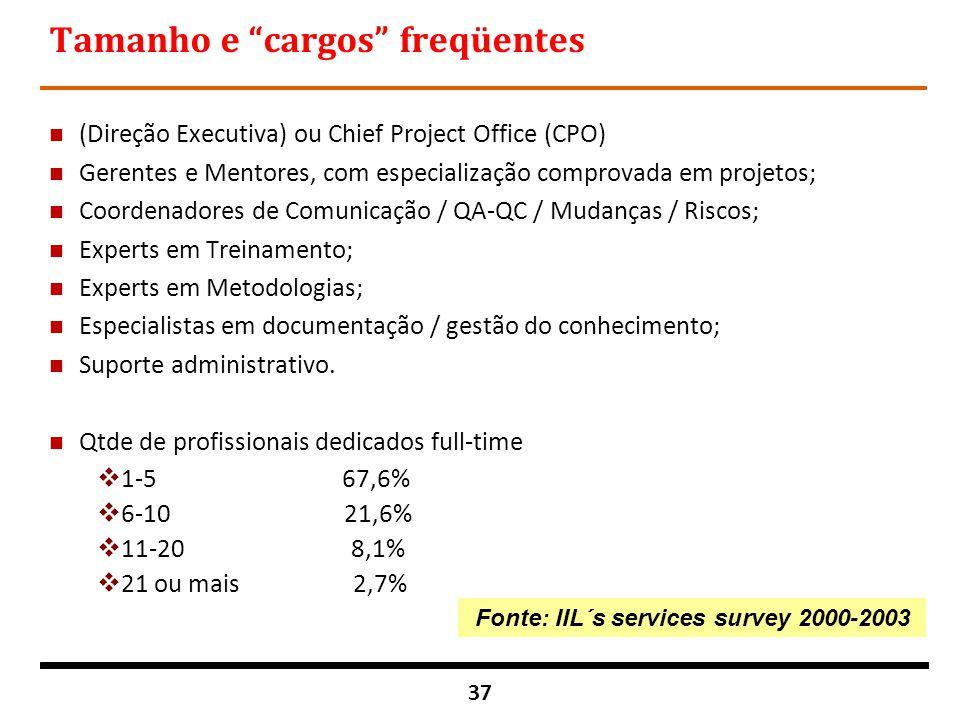 """37 Tamanho e """"cargos"""" freqüentes n (Direção Executiva) ou Chief Project Office (CPO) n Gerentes e Mentores, com especialização comprovada em projetos;"""