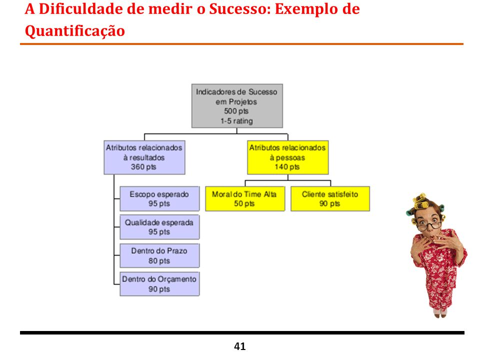 41 A Dificuldade de medir o Sucesso: Exemplo de Quantificação