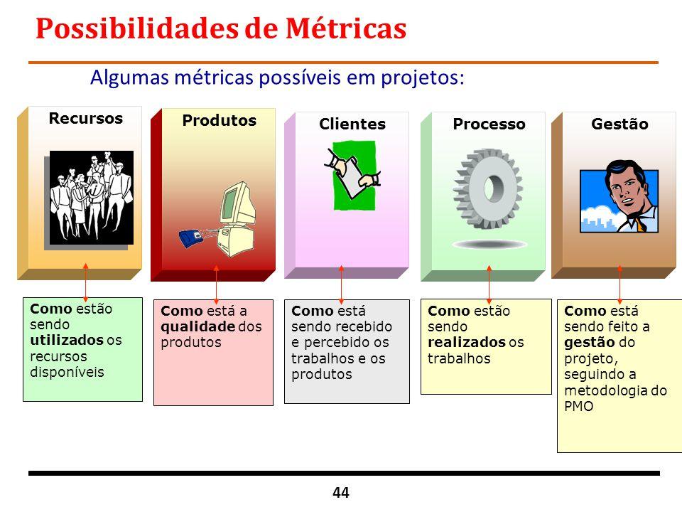 44 Recursos Processo Produtos ClientesGestão Possibilidades de Métricas Algumas métricas possíveis em projetos: Como estão sendo realizados os trabalh