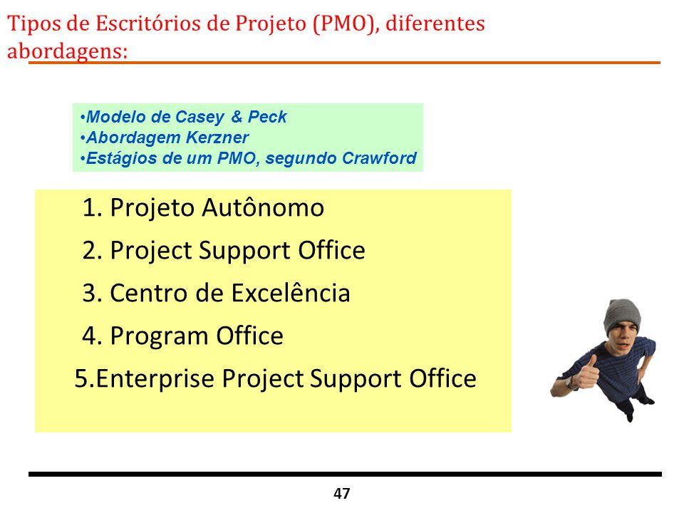 47 Tipos de Escritórios de Projeto (PMO), diferentes abordagens: 1. Projeto Autônomo 2. Project Support Office 3. Centro de Excelência 4. Program Offi