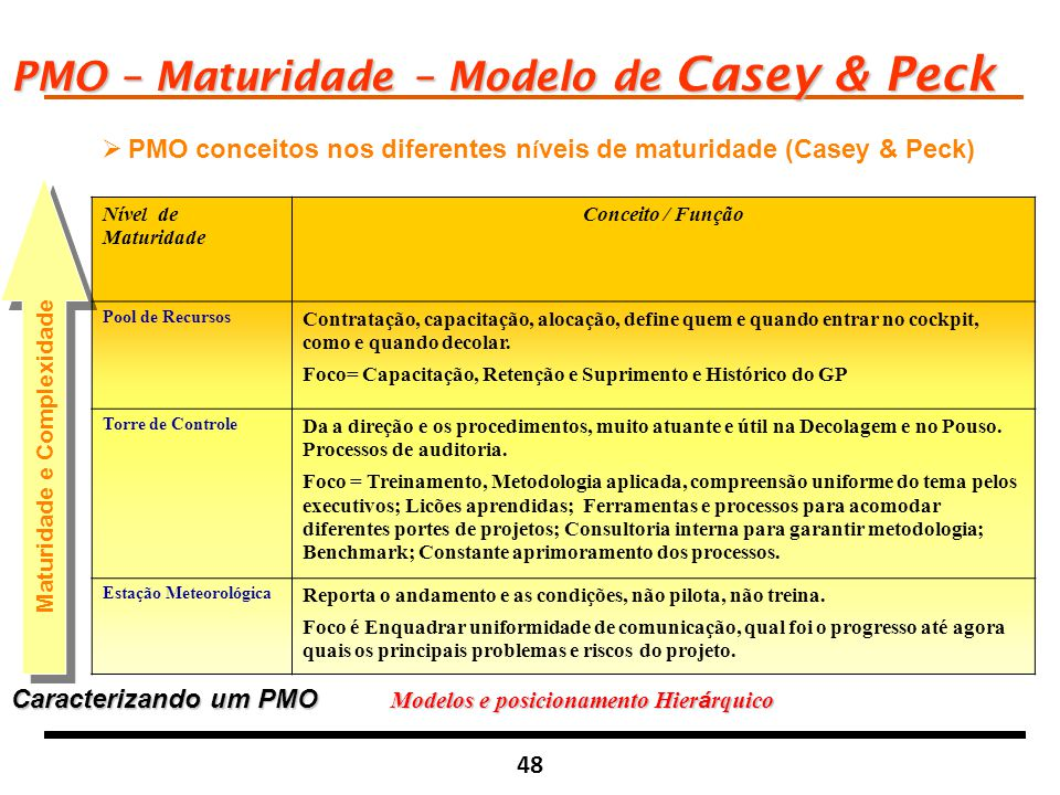 48  PMO conceitos nos diferentes n í veis de maturidade (Casey & Peck) PMO – Maturidade – Modelo de Casey & Peck Nível de Maturidade Conceito / Funçã