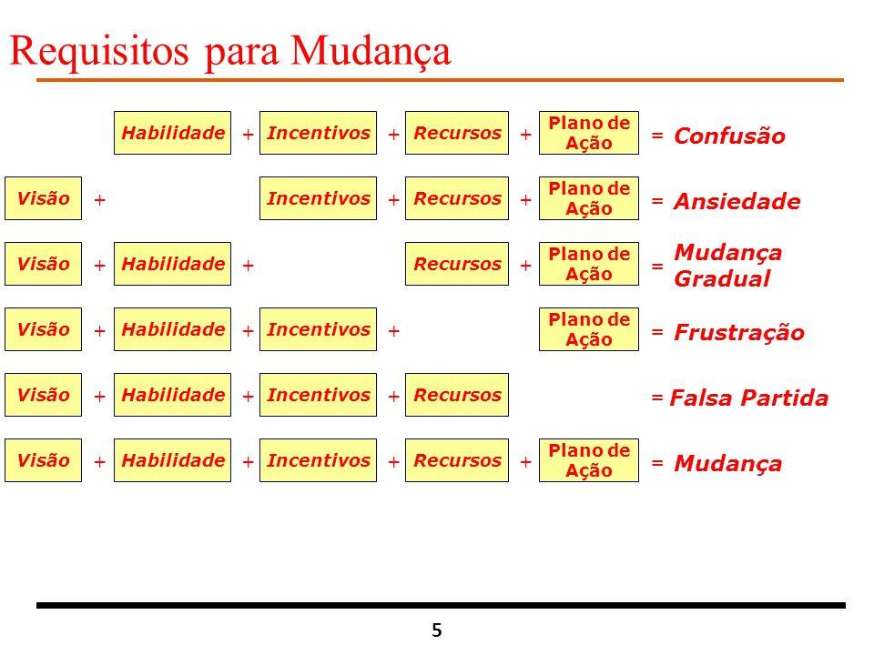 5 HabilidadeIncentivosRecursos Plano de Ação +++ = Confusão VisãoIncentivosRecursos Plano de Ação +++ = Ansiedade VisãoHabilidadeRecursos Plano de Açã