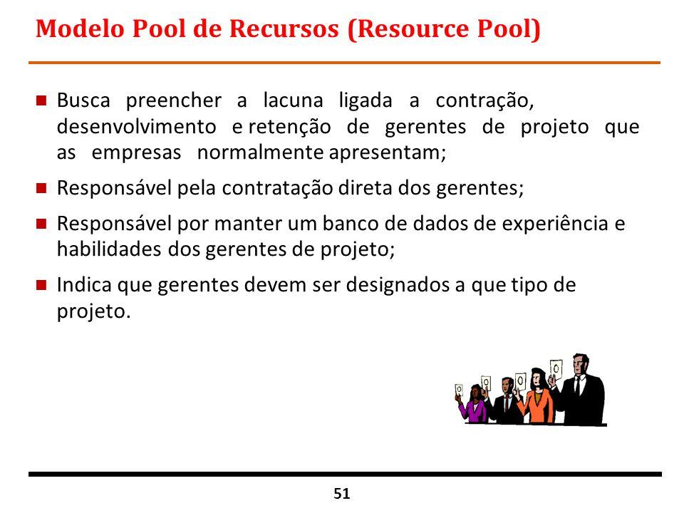 51 Modelo Pool de Recursos (Resource Pool) n Busca preencher a lacuna ligada a contração, desenvolvimento e retenção de gerentes de projeto que as emp