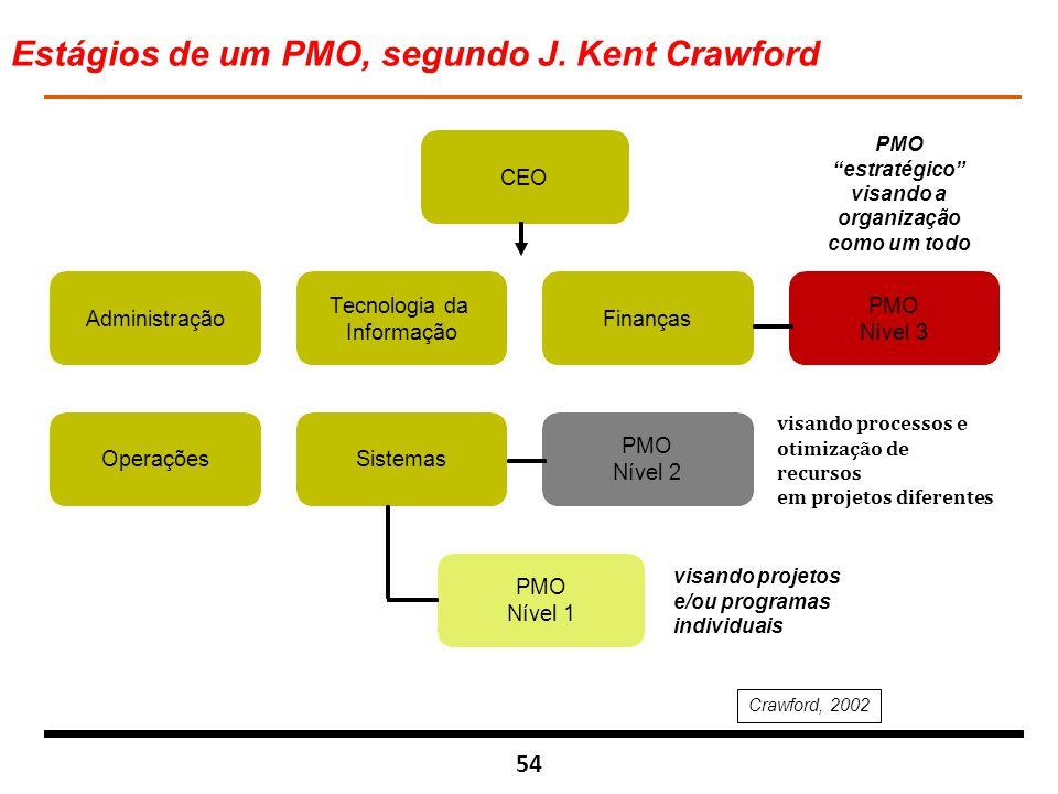 """54 visando projetos e/ou programas individuais visando processos e otimização de recursos em projetos diferentes Crawford, 2002 PMO """"estratégico"""" visa"""