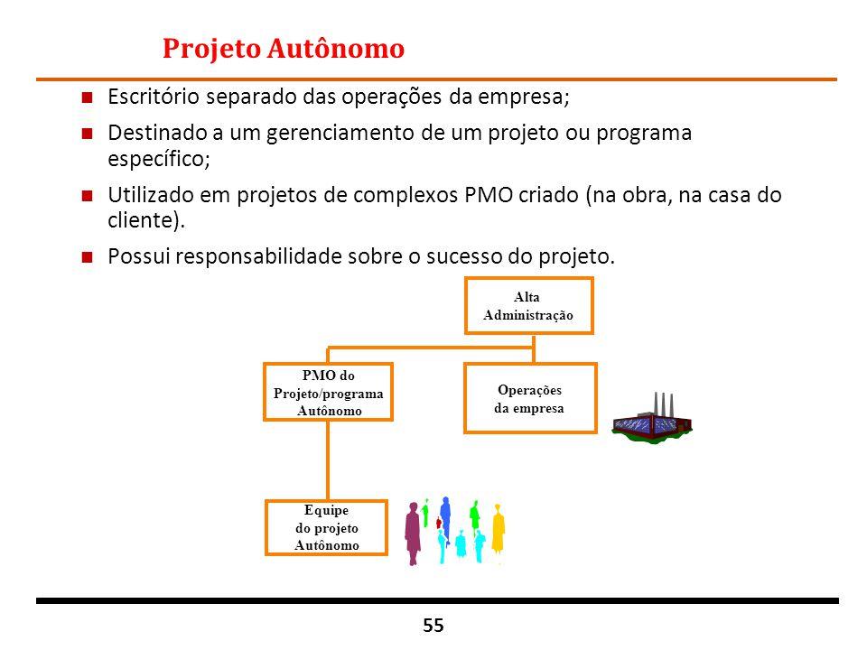 55 Projeto Autônomo n Escritório separado das operações da empresa; n Destinado a um gerenciamento de um projeto ou programa específico; n Utilizado e