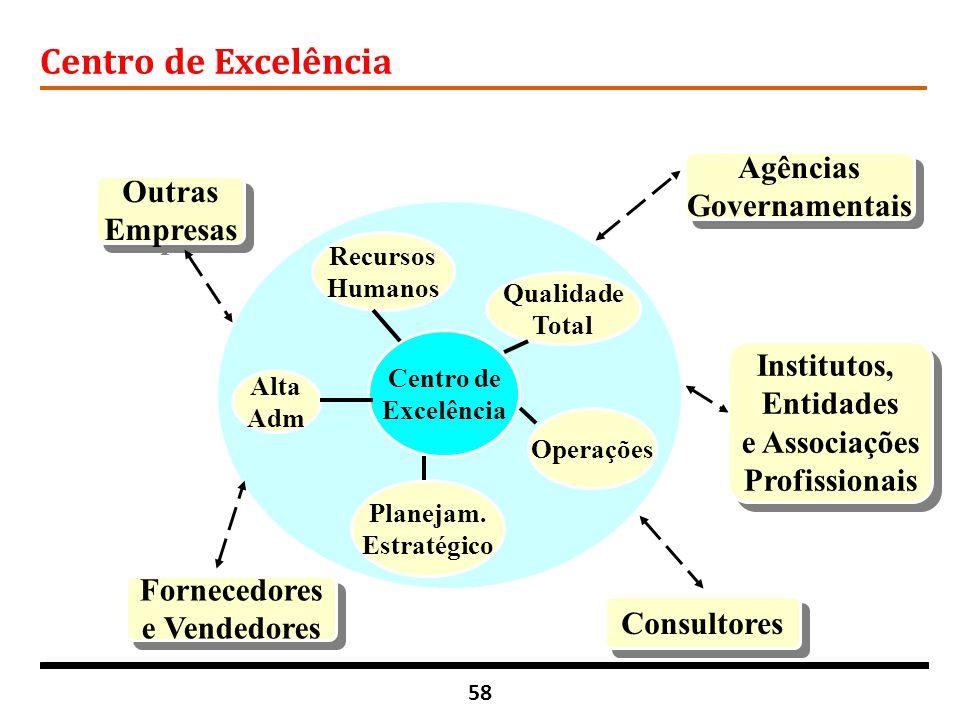 58 Centro de Excelência Centro de Excelência Qualidade Total Operações Planejam. Estratégico Alta Adm Recursos Humanos Outras Empresas Outras Empresas