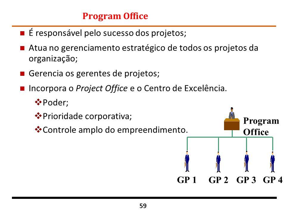 59 Program Office n É responsável pelo sucesso dos projetos; n Atua no gerenciamento estratégico de todos os projetos da organização; n Gerencia os ge