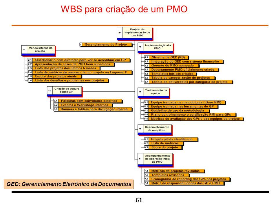 61 WBS para criação de um PMO GED: Gerenciamento Eletrônico de Documentos