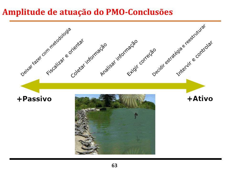 63 Amplitude de atuação do PMO-Conclusões +Passivo +Ativo Deixar fazer com metodologia Fiscalizar e orientar Coletar informação Analisar informação Ex