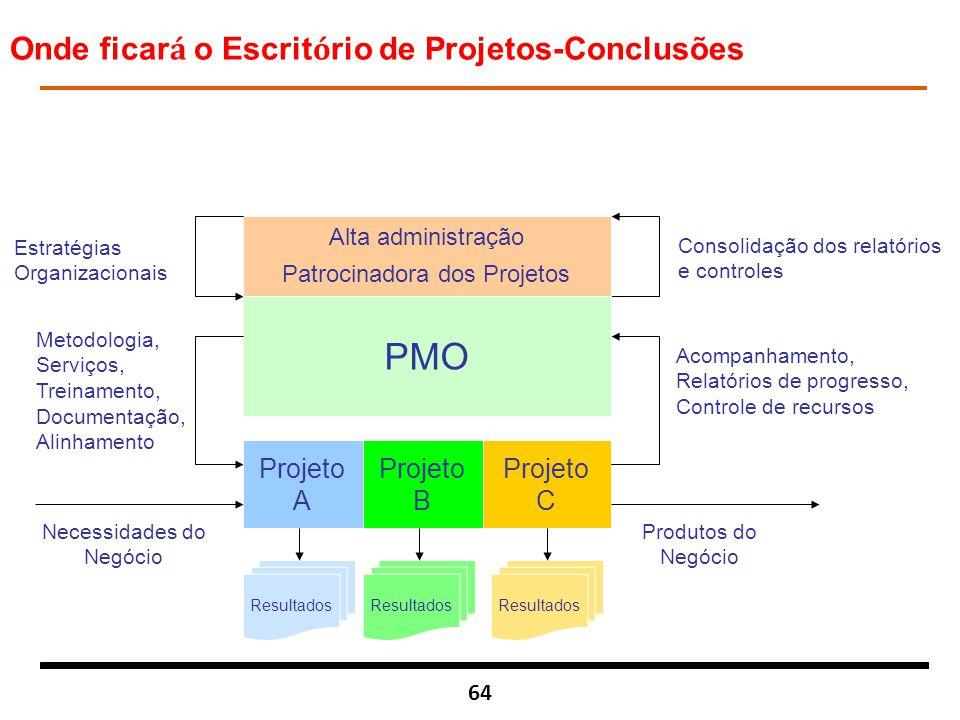 64 Alta administração Patrocinadora dos Projetos Estratégias Organizacionais Consolidação dos relatórios e controles PMO Metodologia, Serviços, Treina