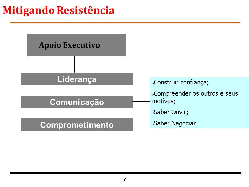 7 Apoio Executivo Liderança Comunicação Comprometimento  Construir confiança;  Compreender os outros e seus motivos;  Saber Ouvir;  Saber Negociar