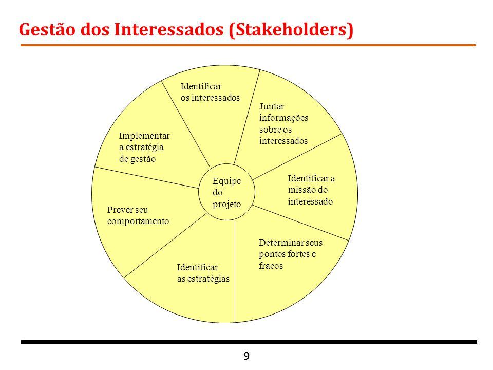 9 Gestão dos Interessados (Stakeholders) Equipe do projeto Identificar os interessados Prever seu comportamento Identificar as estratégias Implementar