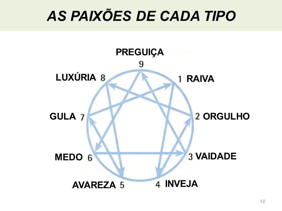 18 PREGUIÇA RAIVA ORGULHO VAIDADE INVEJA AVAREZA MEDO GULA LUXÚRIA AS PAIXÕES DE CADA TIPO