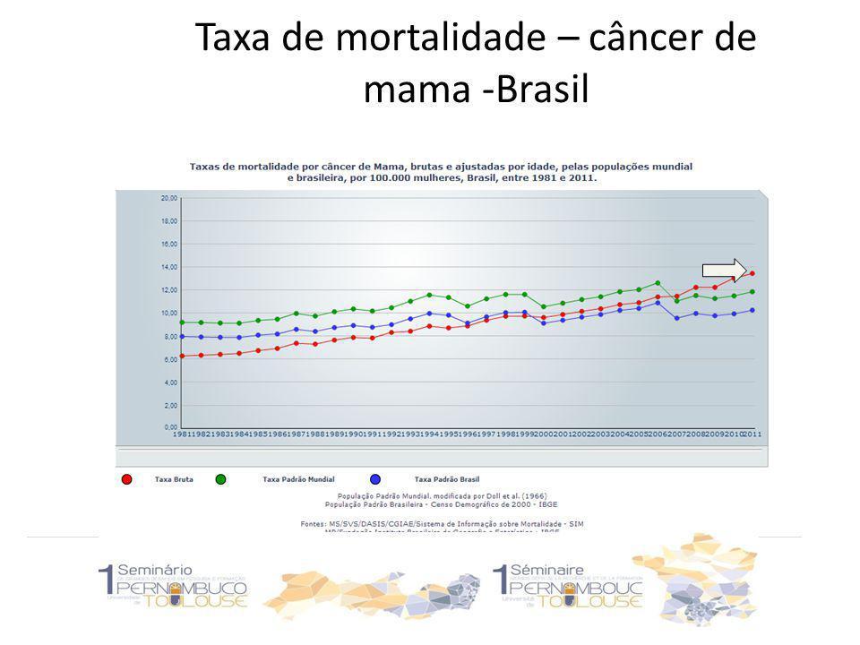 Taxa de mortalidade – câncer de Mama - NE