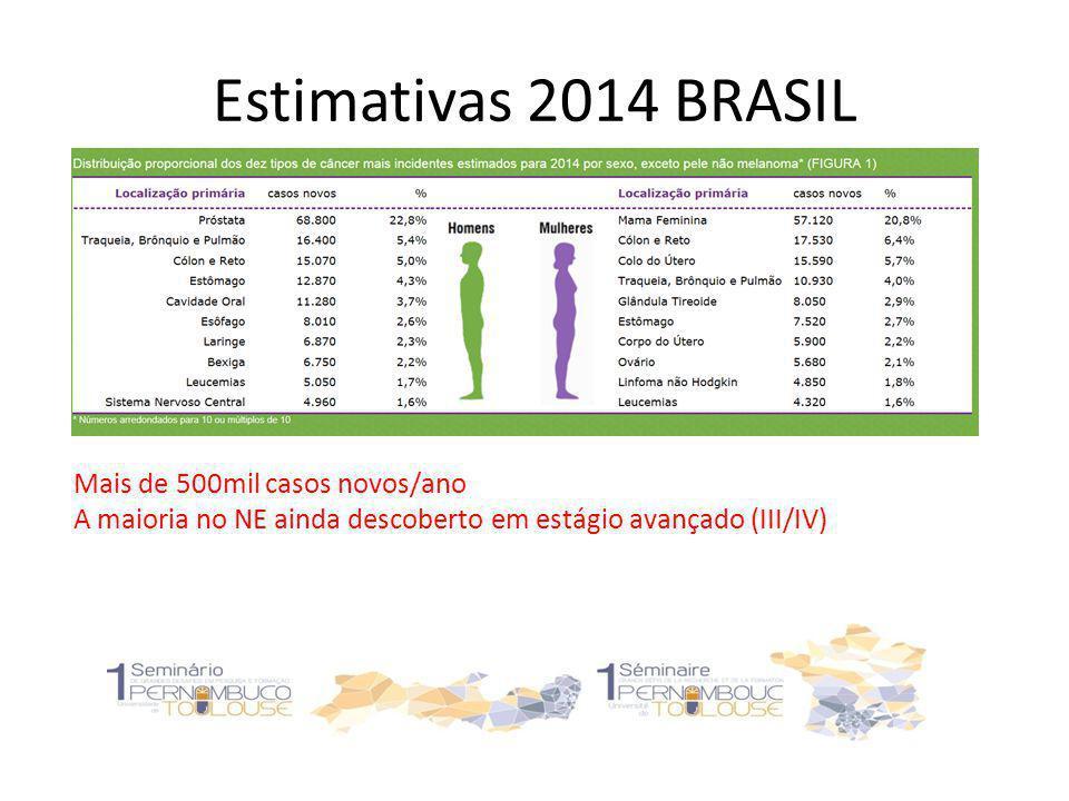Estimativas 2014 BRASIL Mais de 500mil casos novos/ano A maioria no NE ainda descoberto em estágio avançado (III/IV)