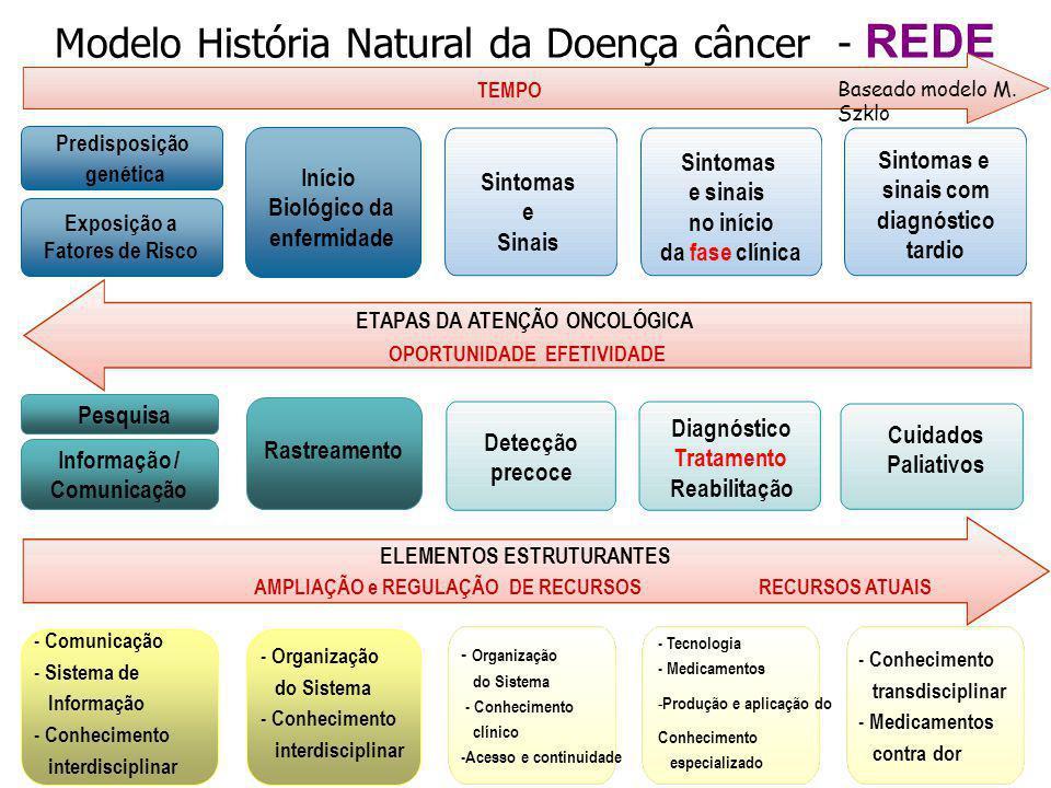 Frequência de Atendimentos Estado de Pernambuco Até 10 10 --| 30 30 --| 50 50 --| 100 Mais de 100 Distribuição da frequência de atendimentos de pacientes SUS por 1.000 habitantes em 2013 no Estado de Pernambuco – Campus de saúde