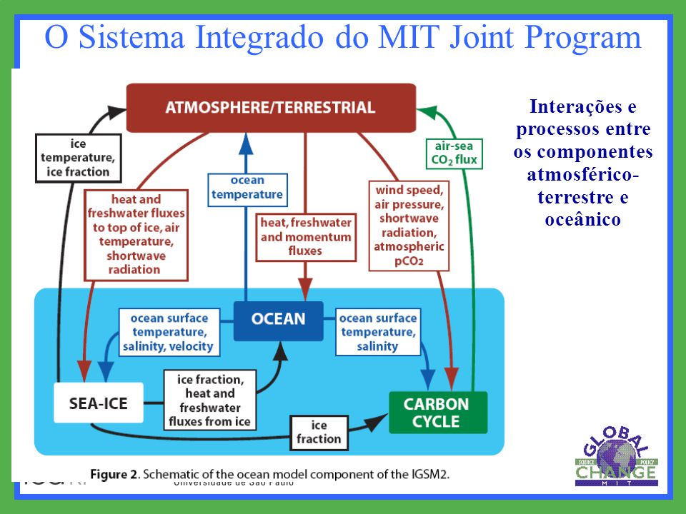 O Sistema Integrado do MIT Joint Program Interações e processos entre os componentes atmosférico- terrestre e oceânico