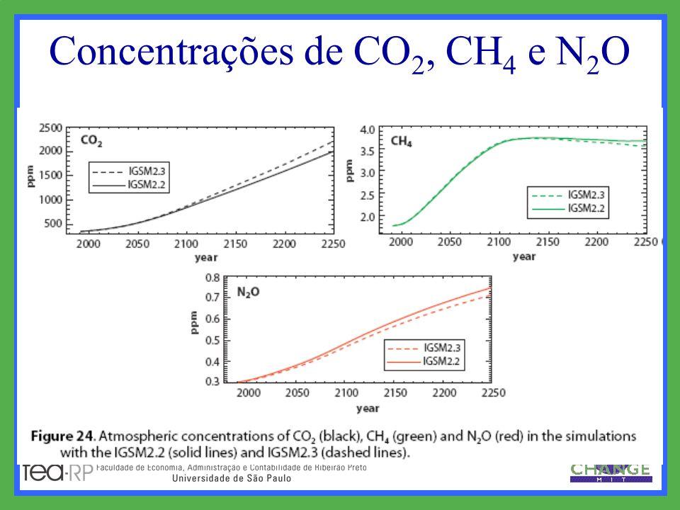 Concentrações de CO 2, CH 4 e N 2 O