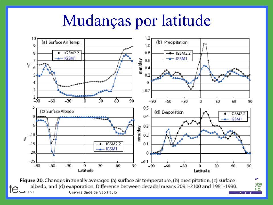 Mudanças por latitude