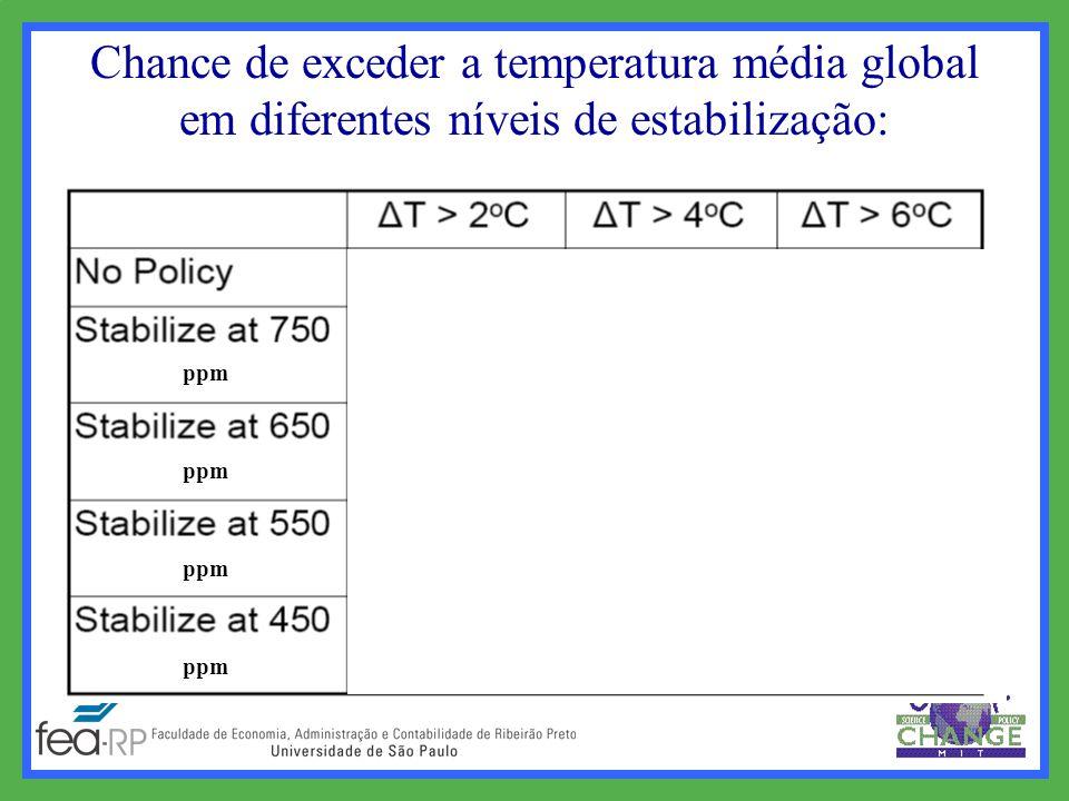 Chance de exceder a temperatura média global em diferentes níveis de estabilização: ppm