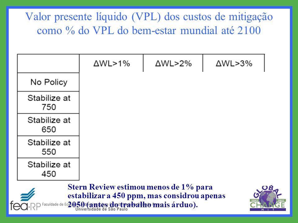 Valor presente líquido (VPL) dos custos de mitigação como % do VPL do bem-estar mundial até 2100 Stern Review estimou menos de 1% para estabilizar a 450 ppm, mas considrou apenas 2050 (antes do trabalho mais árduo).