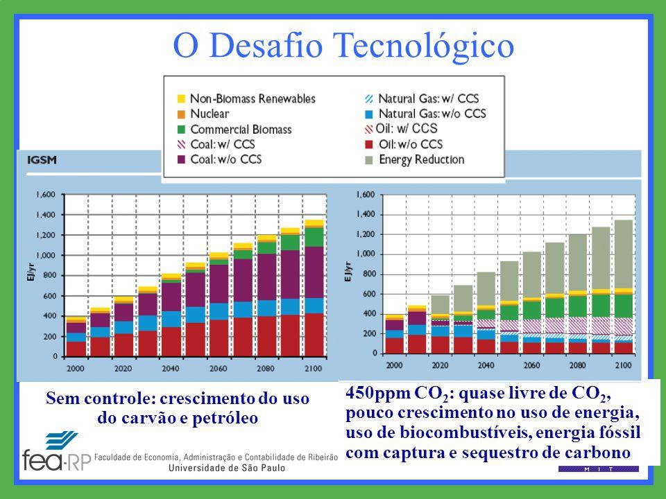Sem controle: crescimento do uso do carvão e petróleo 450ppm CO 2 : quase livre de CO 2, pouco crescimento no uso de energia, uso de biocombustíveis, energia fóssil com captura e sequestro de carbono O Desafio Tecnológico