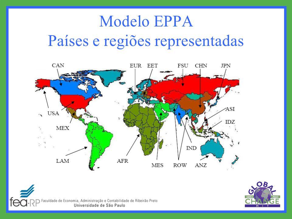 Modelo EPPA Países e regiões representadas