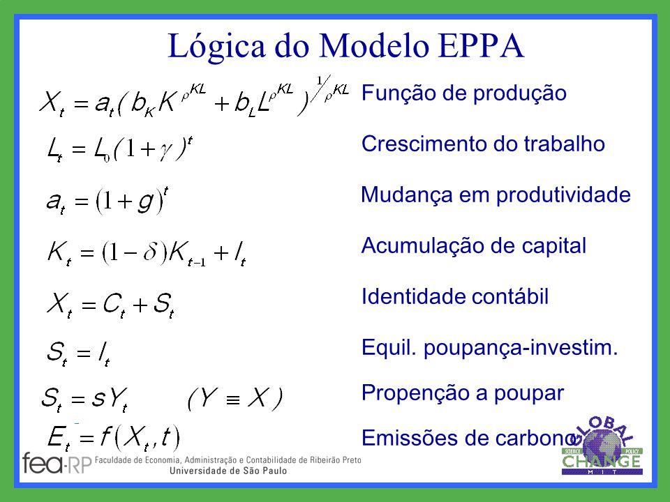 Lógica do Modelo EPPA Função de produção Crescimento do trabalho Mudança em produtividade Acumulação de capital Identidade contábil Equil.
