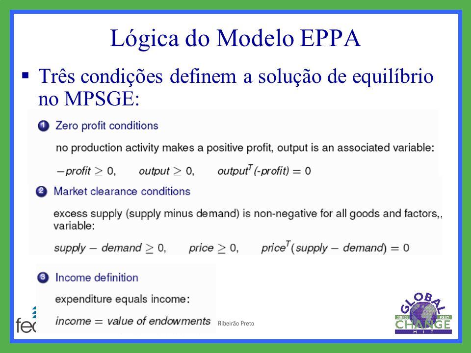 Lógica do Modelo EPPA  Três condições definem a solução de equilíbrio no MPSGE: