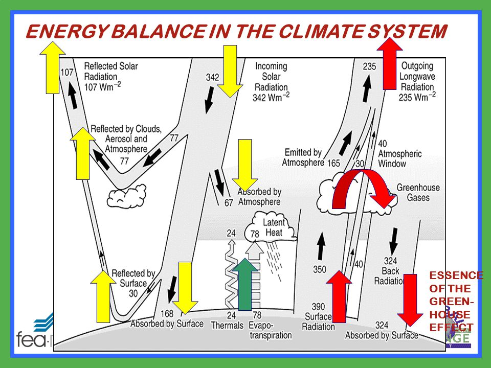 ENERGY BALANCE IN THE CLIMATE SYSTEM ESSENCE OF THE GREEN- HOUSE EFFECT