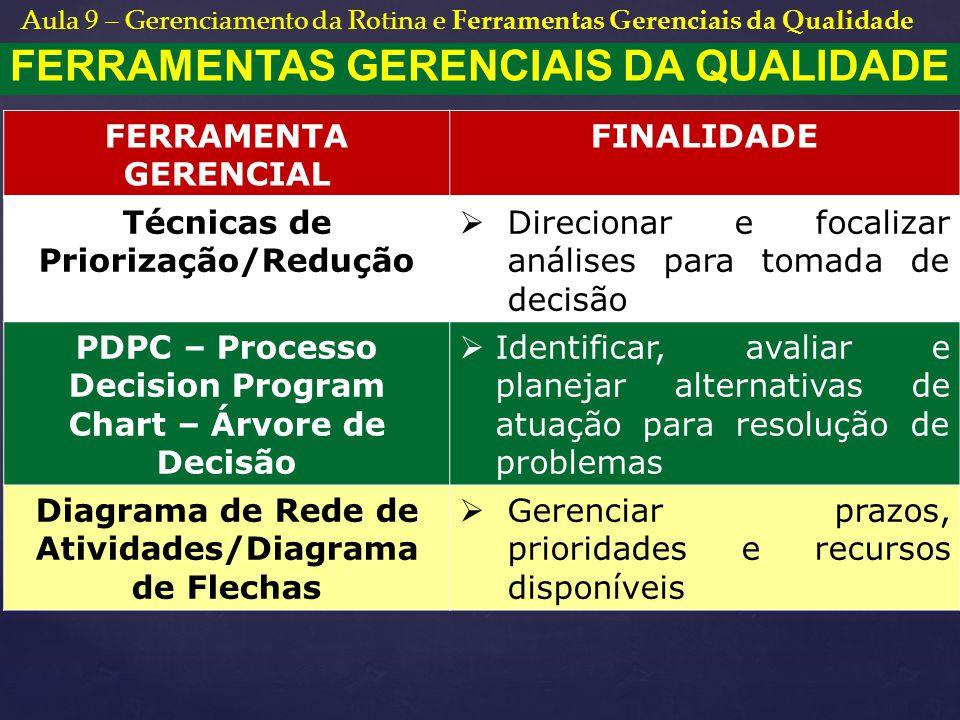 FERRAMENTAS GERENCIAIS DA QUALIDADE FERRAMENTA GERENCIAL FINALIDADE Técnicas de Priorização/Redução  Direcionar e focalizar análises para tomada de d