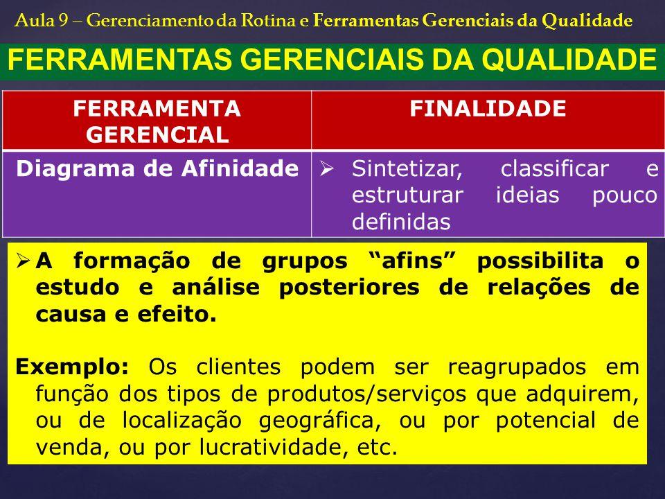 FERRAMENTAS GERENCIAIS DA QUALIDADE FERRAMENTA GERENCIAL FINALIDADE Diagrama de Afinidade  Sintetizar, classificar e estruturar ideias pouco definida