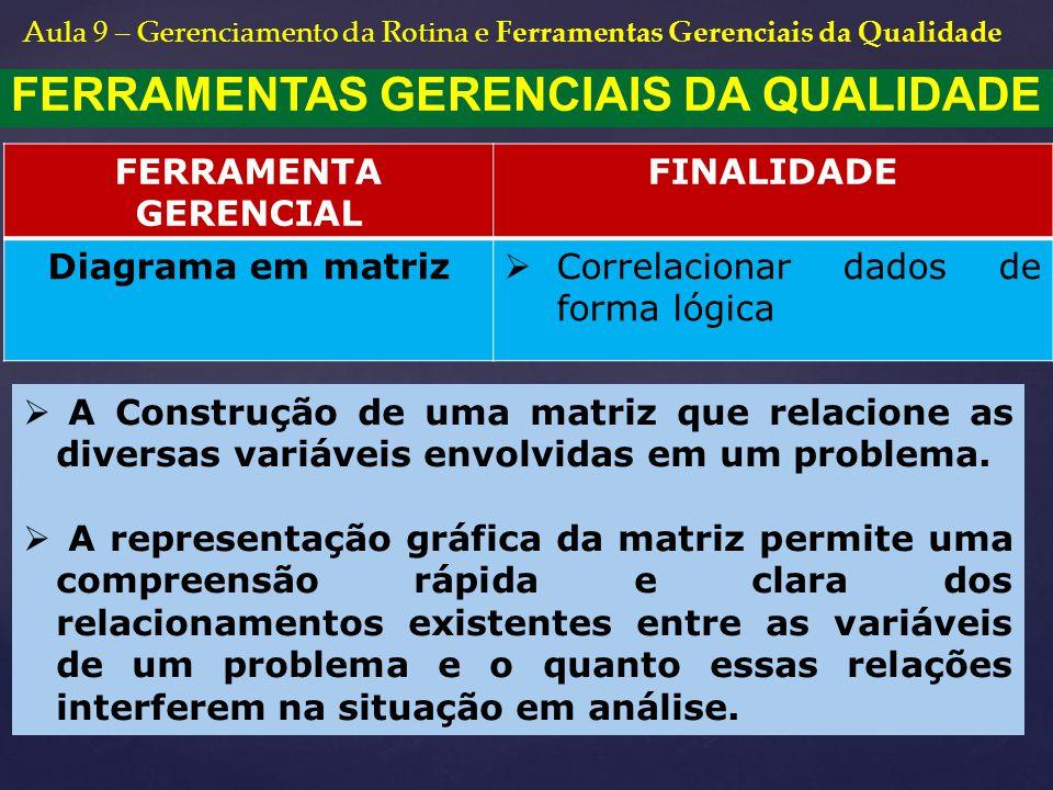 FERRAMENTAS GERENCIAIS DA QUALIDADE FERRAMENTA GERENCIAL FINALIDADE Diagrama em matriz  Correlacionar dados de forma lógica  A Construção de uma mat