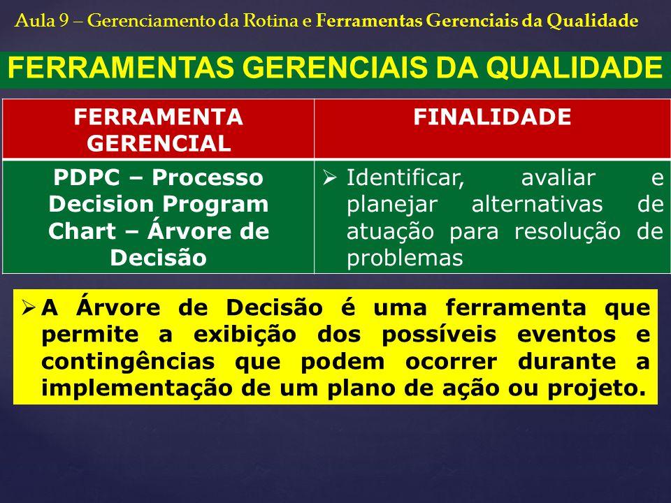 FERRAMENTAS GERENCIAIS DA QUALIDADE FERRAMENTA GERENCIAL FINALIDADE PDPC – Processo Decision Program Chart – Árvore de Decisão  Identificar, avaliar
