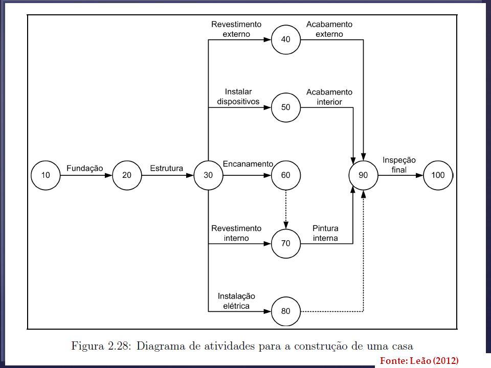 Fonte: Leão (2012)