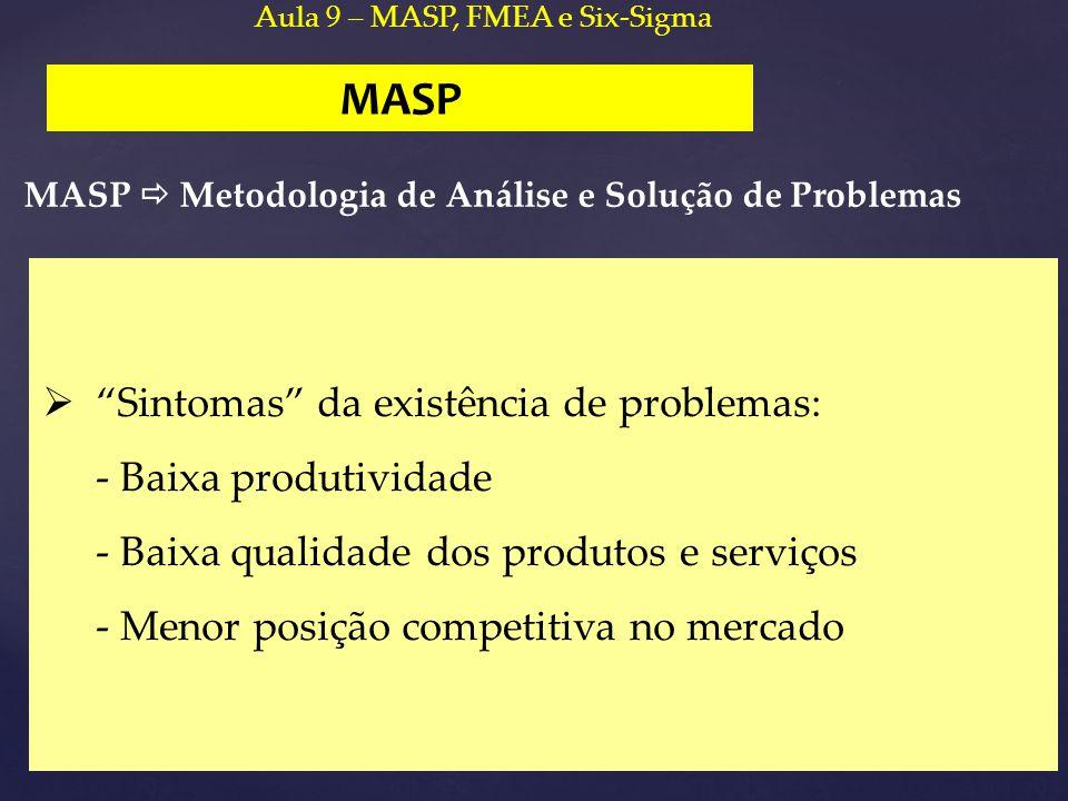"""MASP  """"Sintomas"""" da existência de problemas: - Baixa produtividade - Baixa qualidade dos produtos e serviços - Menor posição competitiva no mercado A"""