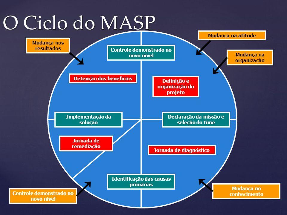O Ciclo do MASP Controle demonstrado no novo nível Definição e organização do projeto Mudança na atitude Mudança na organização Declaração da missão e