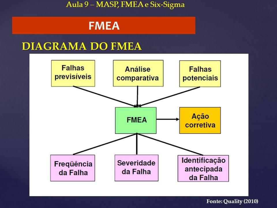 FMEA Aula 9 – MASP, FMEA e Six-Sigma DIAGRAMA DO FMEA Fonte: Quality (2010)