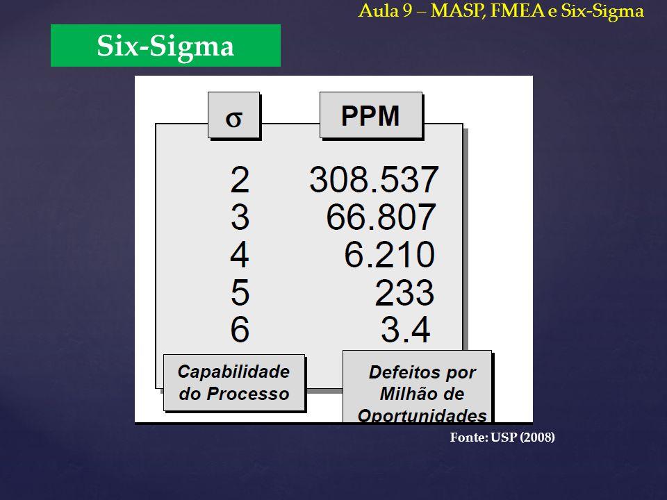 Six-Sigma Fonte: USP (2008) Aula 9 – MASP, FMEA e Six-Sigma