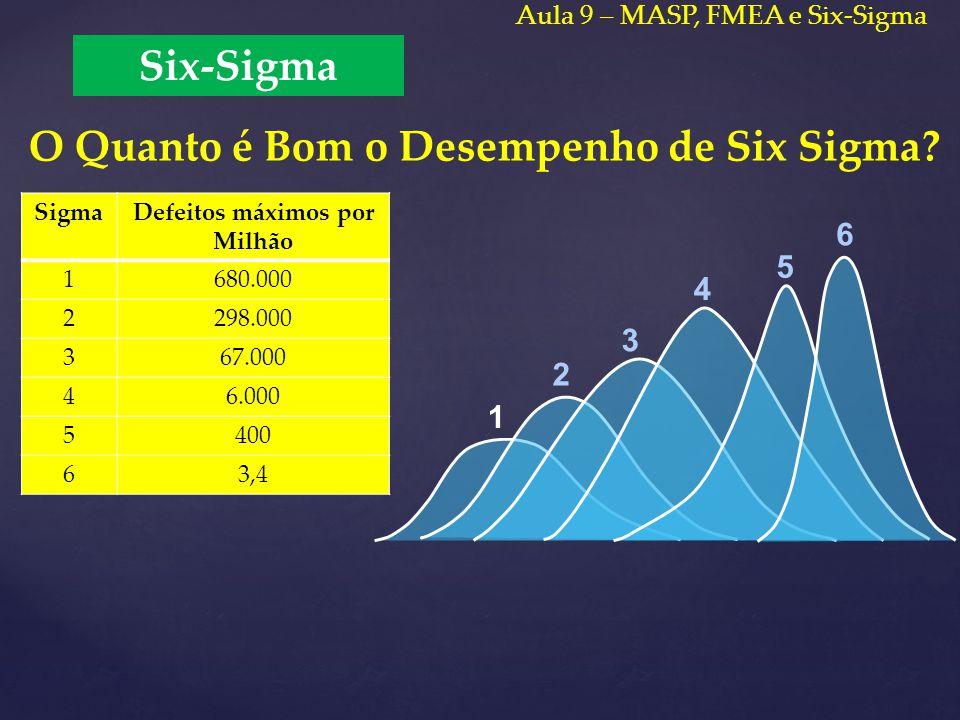 O Quanto é Bom o Desempenho de Six Sigma? 2 3 4 5 6 1 Six-Sigma Aula 9 – MASP, FMEA e Six-Sigma SigmaDefeitos máximos por Milhão 1680.000 2298.000 367