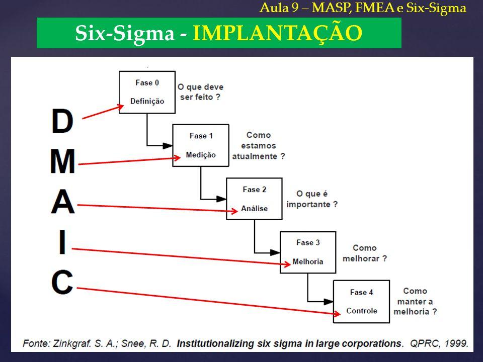 Six-Sigma - IMPLANTAÇÃO Aula 9 – MASP, FMEA e Six-Sigma
